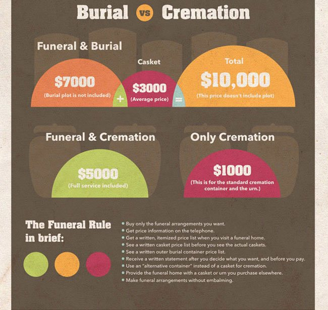 Burial vs Cremation for Parents